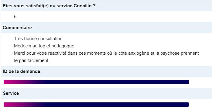 Réponse à un questionnaire de satisfaction après une téléconsultation Concilio.