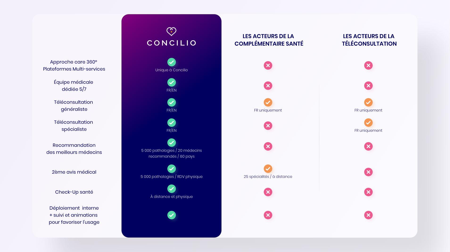 Les avantages de Concilio par rapport à ses concurrents