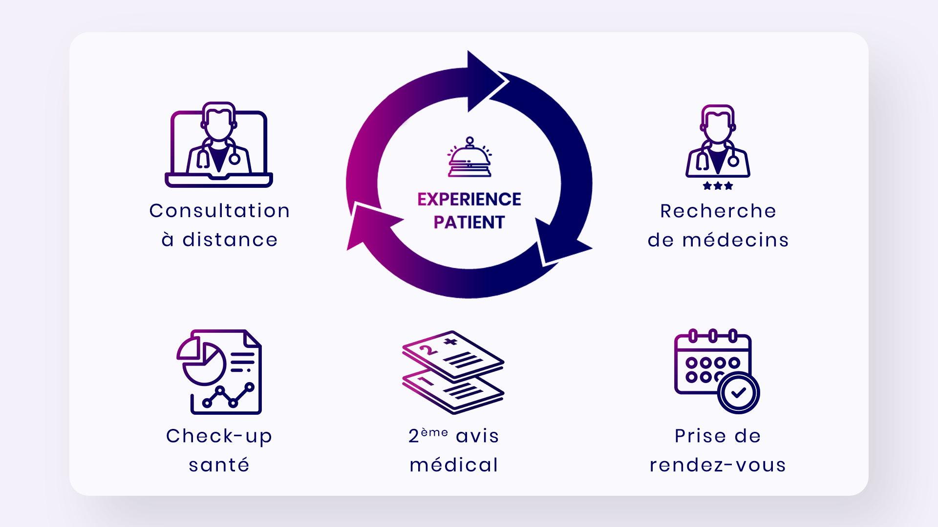 Concilio l'expérience patient 360°