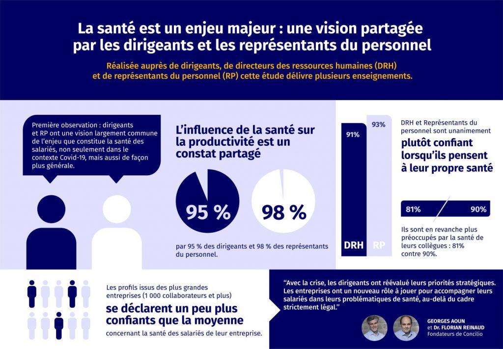 Santé des collaborateurs - Un enjeu majeur pour les entreprises : infographie